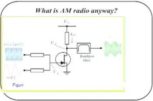 What is AM radio anyway?