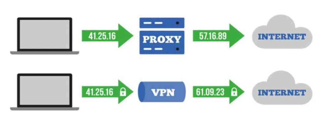 similarlities between Proxy and VPNs