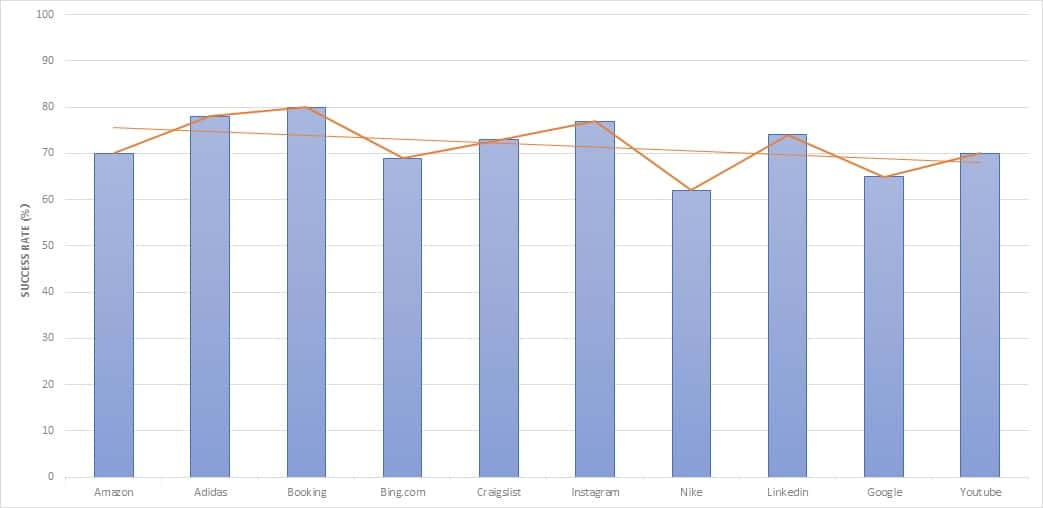 Stormproxies Scaping Performance chart