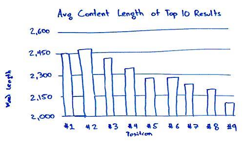best blog post length
