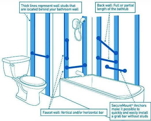 best bathroom grab bars and toilet safety rails guide