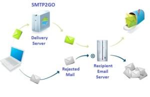 SMTP2Go_Server_Process