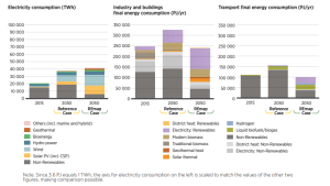 """Renewable energy should be scaled up to meet power, heat and transport needs. Use of renewable and fossil energy in electricity generation, buildings and industry, and transport - Reference and REmap cases, 2015-2050 (TWh/yr or PJ/yr)"" Source: IRENA RoadMap to 2050"