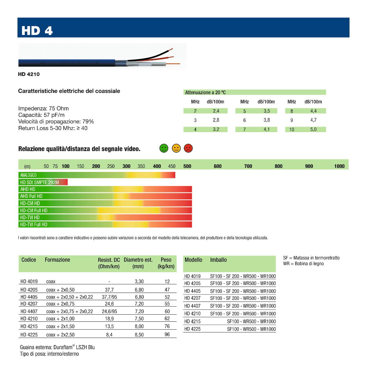 cavi-coassiali-HD-per-videosorveglianza