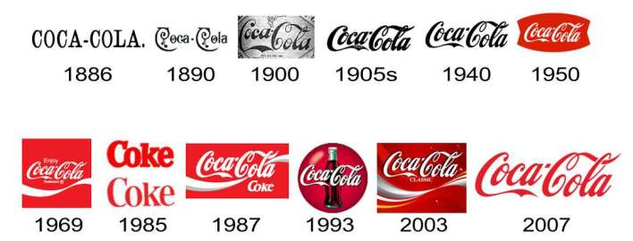 Coca-Cola- World's Most Famous Logos
