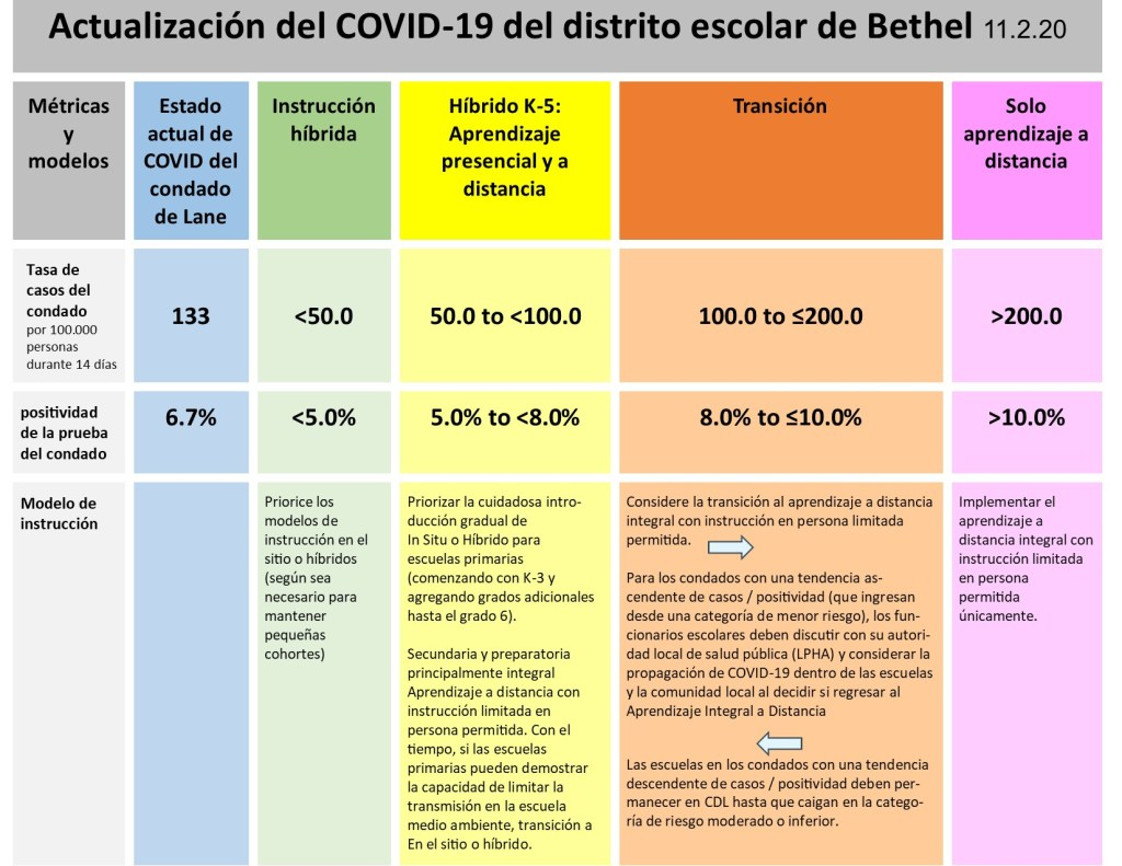 Covid Chart in Spanish
