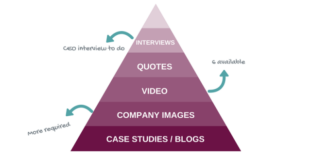 Content sources for social media