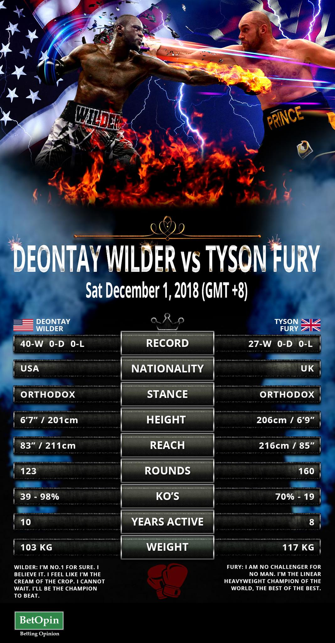 Fury Vs. Wilder Infographic
