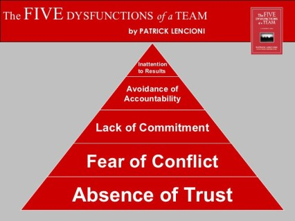 Book summary: The Five Dysfunctions of a Team | ERNI