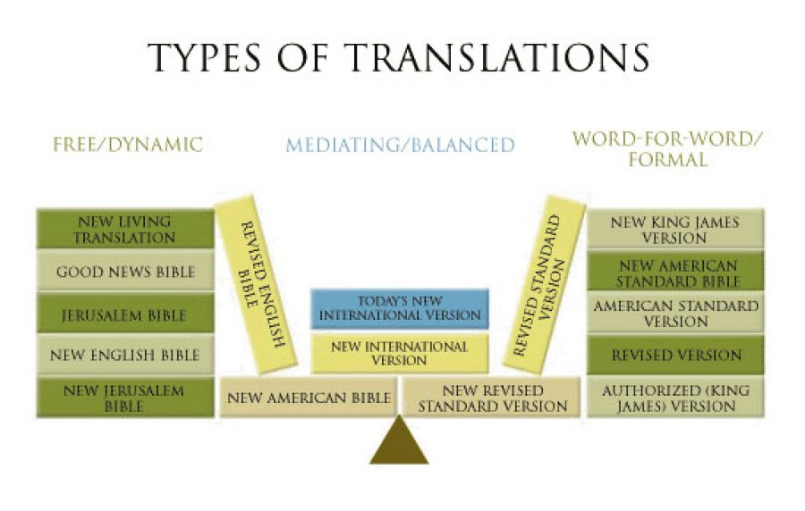 compare bible translations