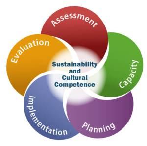 Strategic Prevention Framework diagram