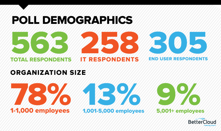 Trends in Cloud IT March Demographics