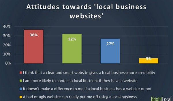 What local consumers think about your local business website