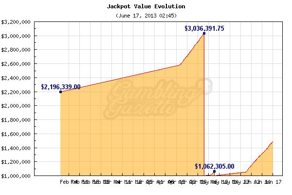 megamoolah jackpot graph