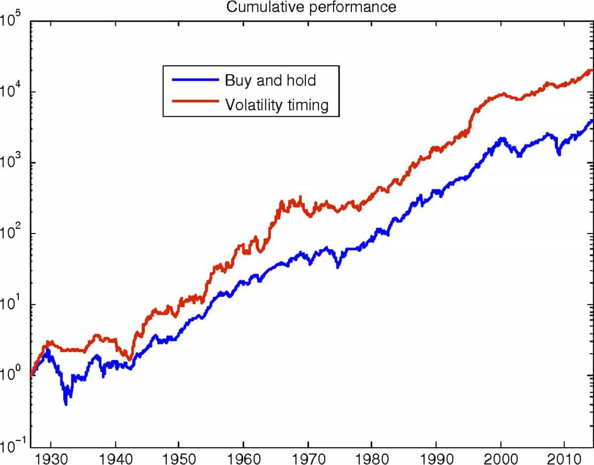 Graf på ackumulerad avkastning av portföljer, en som följer en köp-och-håll strategi, den andra en riskbaserad strategi