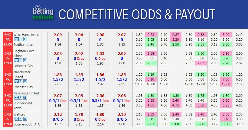 Competitive Odds & Payout