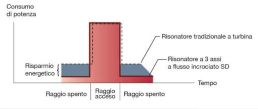 Grafico-consumo-potenza-risonatore-3-assi