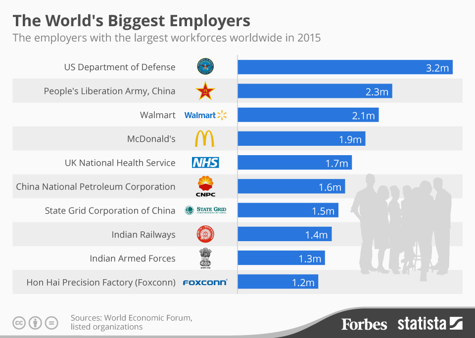 20150623_Largest_Employers_Fo_2