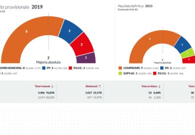 Bloc / Compromís revalida la majoria absoluta a Betxí