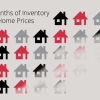 How does Months of Inventory Affect the Prices of Homes for Sale?