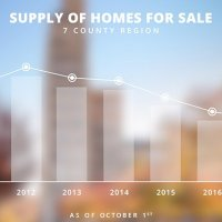 Demand Remains High as Supply Sinks Lower: The Beverly-Hanks Q3 2017 Market Report