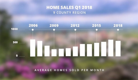 Price Appreciation Continues: The Beverly-Hanks Q1 2018 Market Report