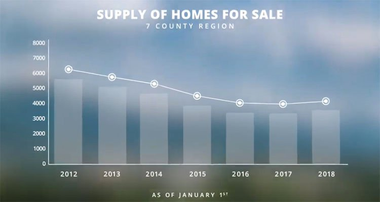 EOY 2018 WNC Supply of Homes