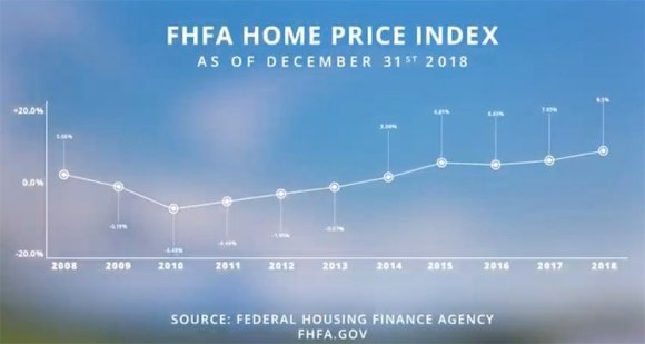 EOY 2018 WNC Home Values