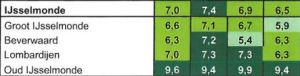 Veiligheid Index IJsselmonde