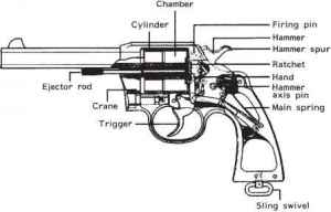 Weapon Types and Their Operation  Ballistics