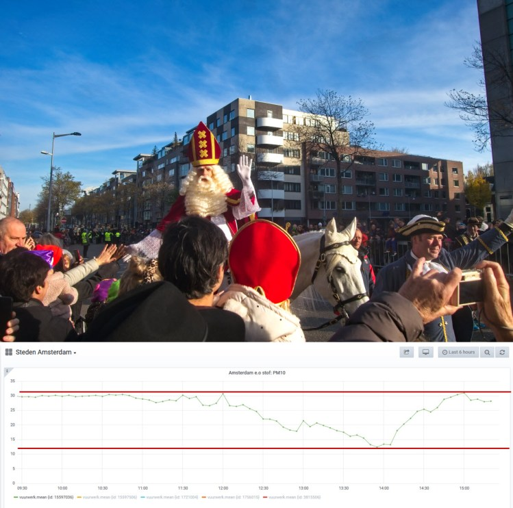UPDATE: Geen verkeer: geen belasting luchtkwaliteit De jaarlijkse autovrije dag op 17 november 2019 in de Valkenburgerstraat vanwege de intocht van Sinterklaas laat duidelijk op de plaatselijke fijnstofmeter zien dat tussen 12:00 en 14:00 uur de waarden dramatisch zakken.