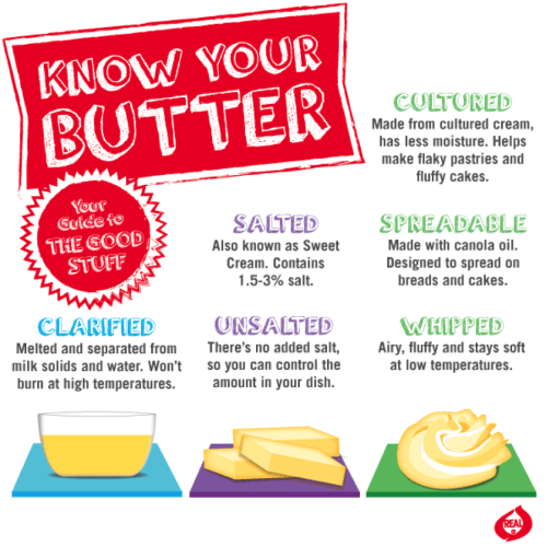 Know Your Butter