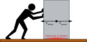 Diagram showing friction