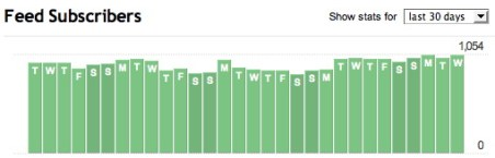 One Month Feed Stats for Beyond Phototips - Over 1,000 in the last week