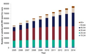 People seen for HIV cae by age group over time; 2005 - 2014 (Public Health England)