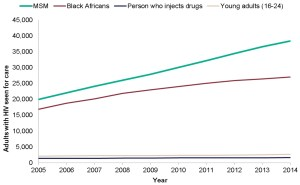 Number of adults seen for HIV care over time by key prevention groups; 2005-2014 (Source: Public Health England)
