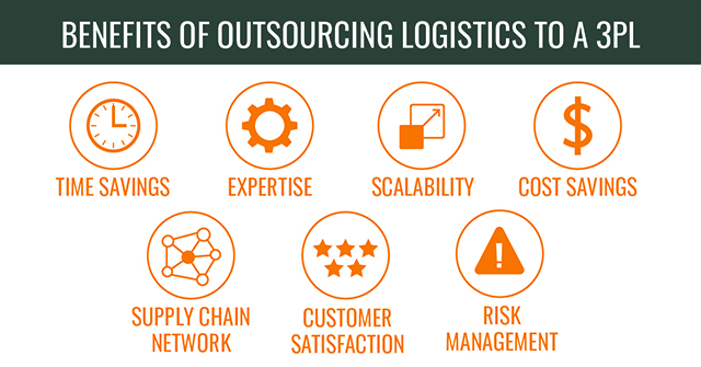 Icons showing the top reasons to outsource logistics to a 3PL Warehouse