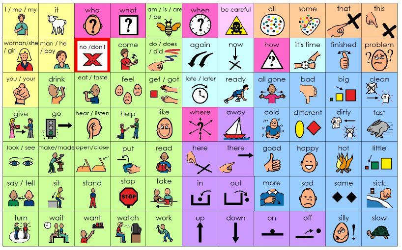 Speech Language Therapy Core Board for Nonverbal Child