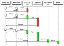 Continuous_Delivery_process_diagram