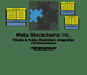 Integration of Public & Private Blockchains