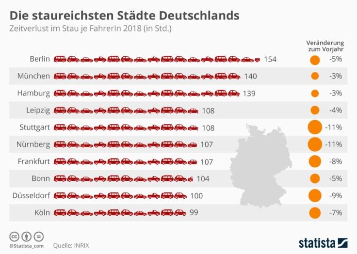 Die staureichsten Städte Deutschlands