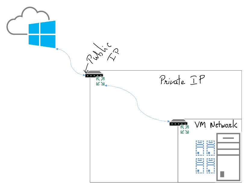 Azure VPN behind NAT on the cheap | Bhargav's IT Playground