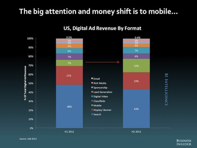 US ad rev by format