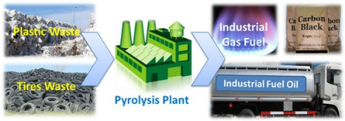 Plastic Recycling through the Pyrolysis Process
