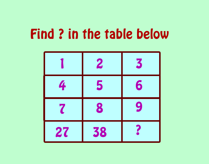 Fun Math Riddles: Find the Missing Number in The Table ...