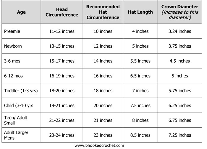 How to size a crochet hat bhooked crochet knitting podcast crochet hat sizing chart ccuart Gallery