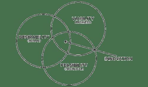IDEO - Design Thinking