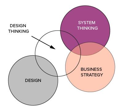 Idea Couture - Design Thinking Framework