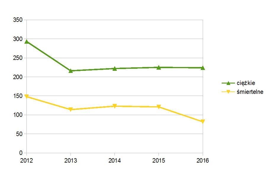 wypadki-ciezkie-i-smiertelne-2016-i-polrocze