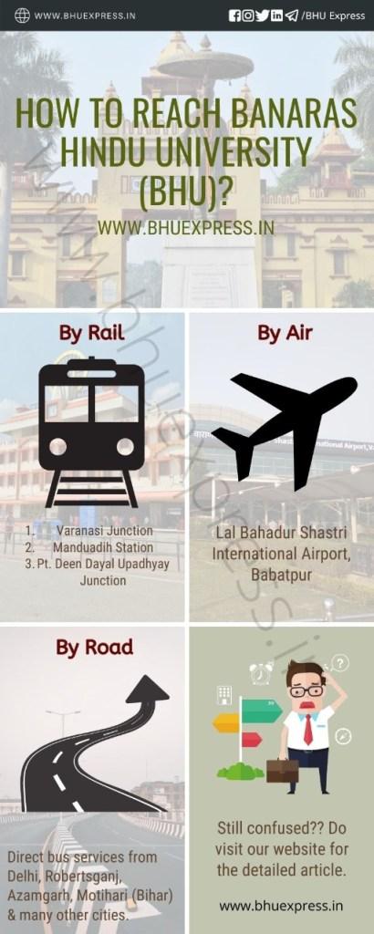 How to Reach Banaras Hindu University (BHU))